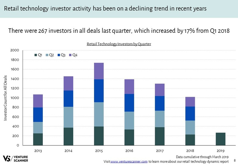 Retail Technology Investors Over Time
