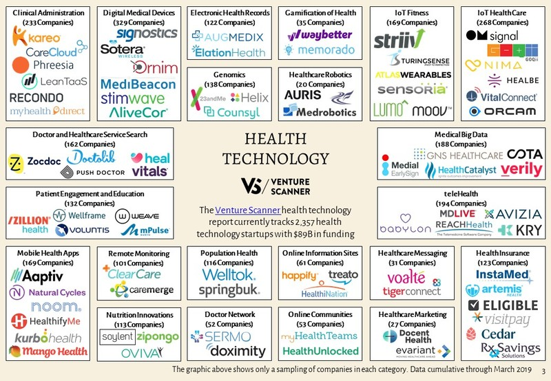 Health Technology Sector Map