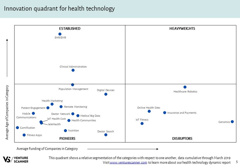 Health Technology Innovation Quadrant