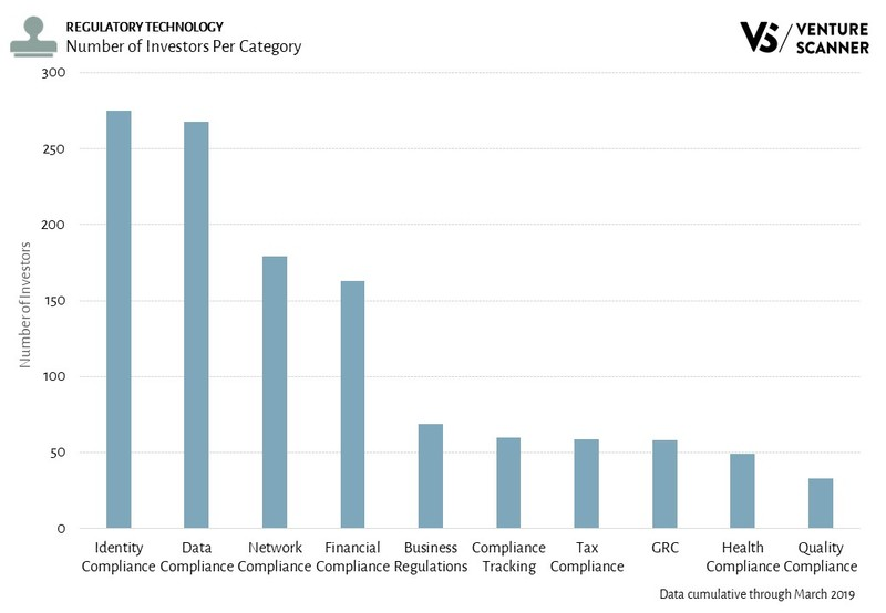 Regulatory Technology Investors Per Category