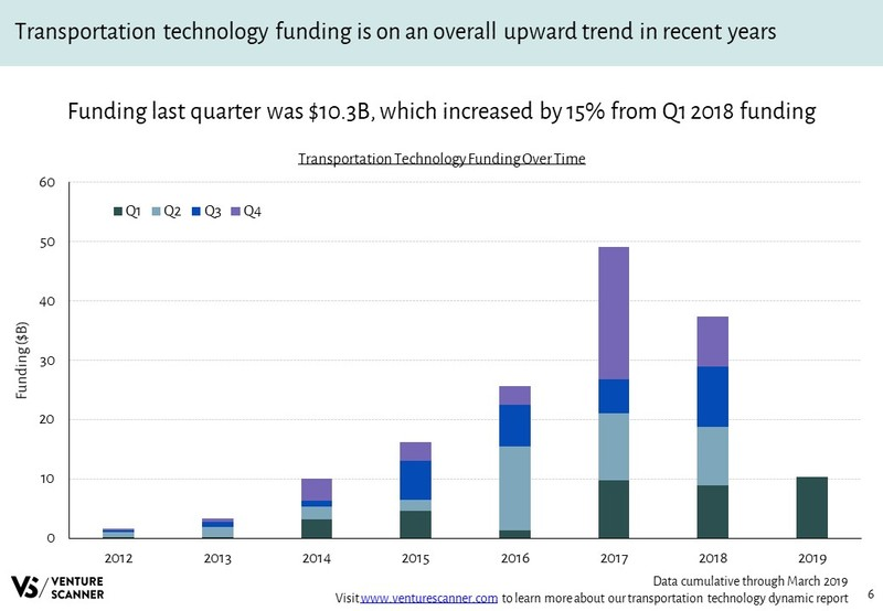 Transportation Technology Funding Over Time