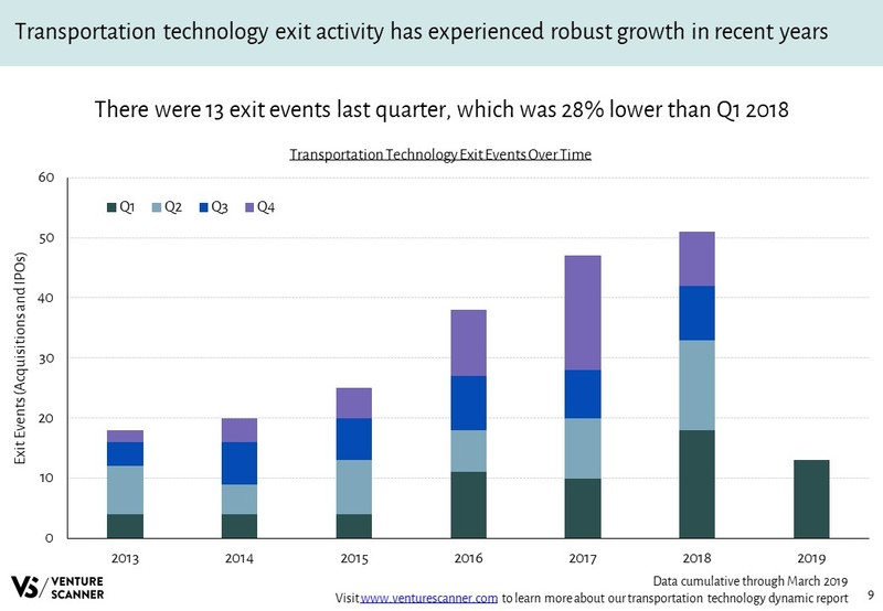 Transportation Technology Exits Over Time