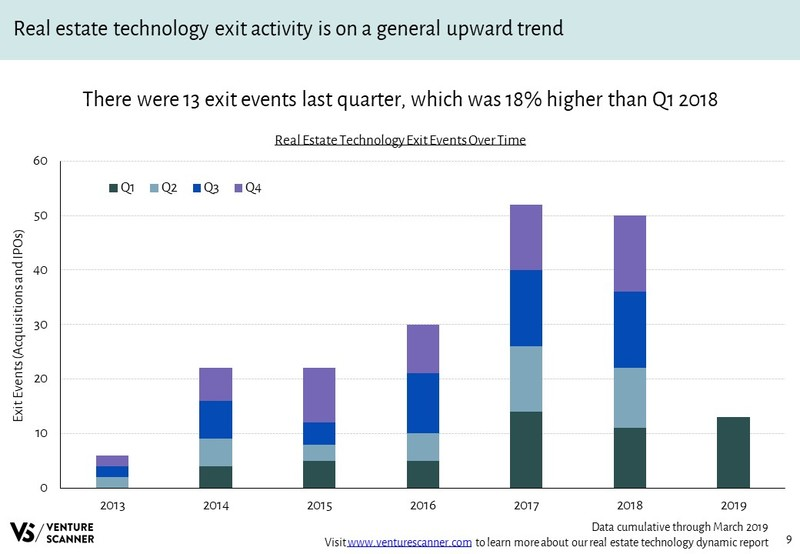 Real Estate Technology Exits Over Time