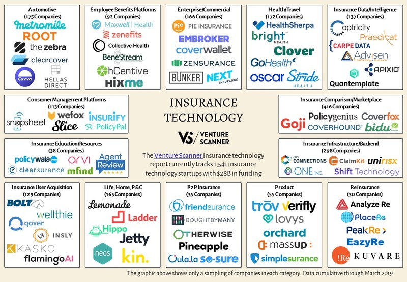 Insurance Technology Logo Map
