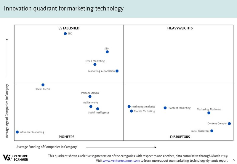 Marketing Technology Innovation Quadrant