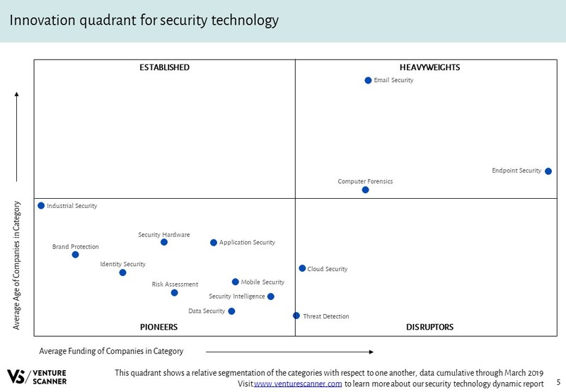 Security Technology Innovation Quadrant
