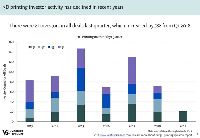 3D Printing Investors Over Time