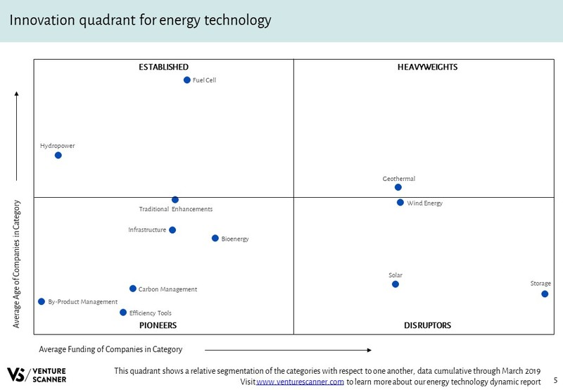 Energy Technology Innovation Quadrant