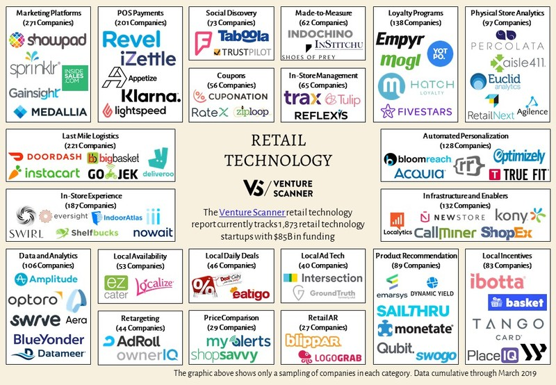 Retail Technology Logo Map