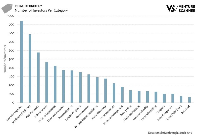 Retail Technology Investors Per Category
