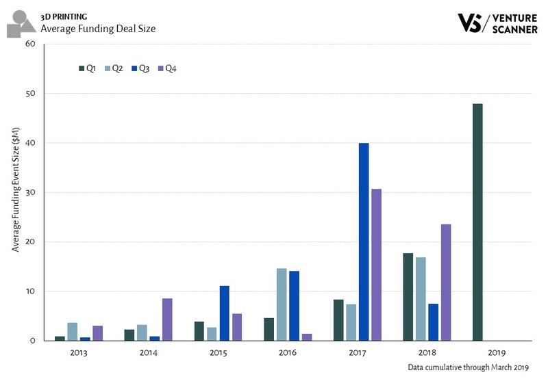 3D Printing Average Funding Deal Size