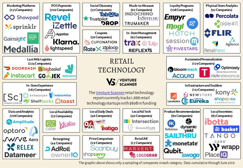 Retail Technology Sector Map