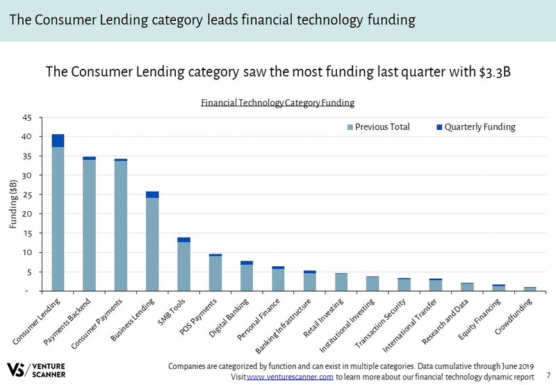 Financial Technology Funding By Category