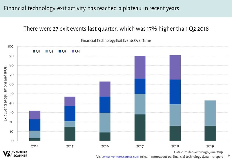 Financial Technology Exits Over Time