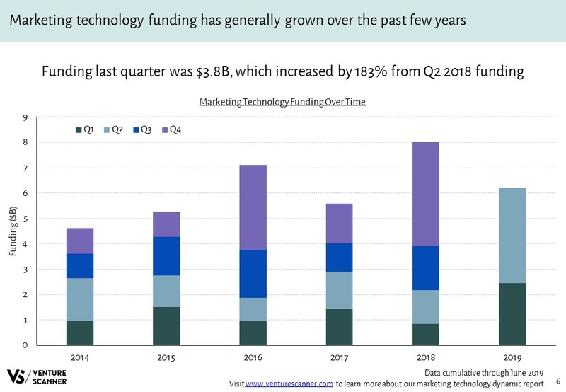 Marketing Technology Funding Over Time