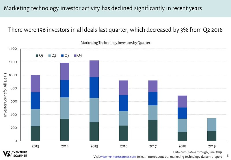 Marketing Technology Investors Over Time