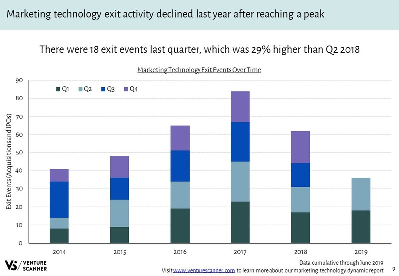 Marketing Technology Exits Over Time