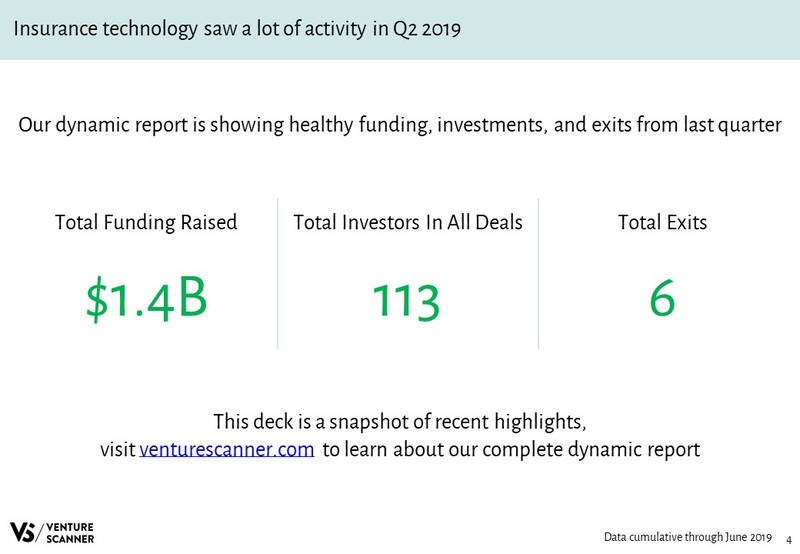 Insurance Technology Quarterly Highlights