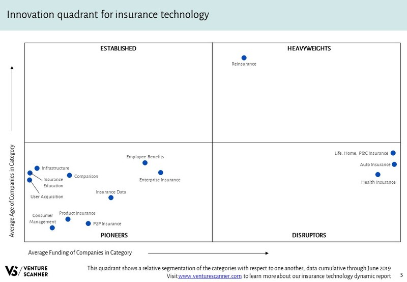 Insurance Technology Innovation Quadrant