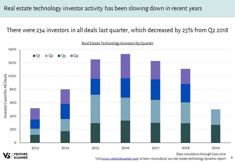 Real Estate Technology Investors Over Time