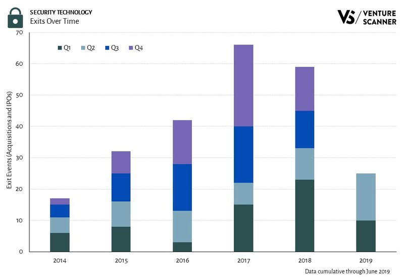 Security Technology Exits Over Time