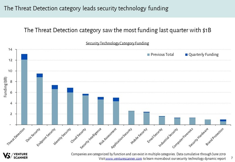 Security Technology Funding By Category