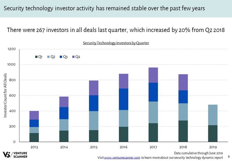 Security Technology Investors Over Time