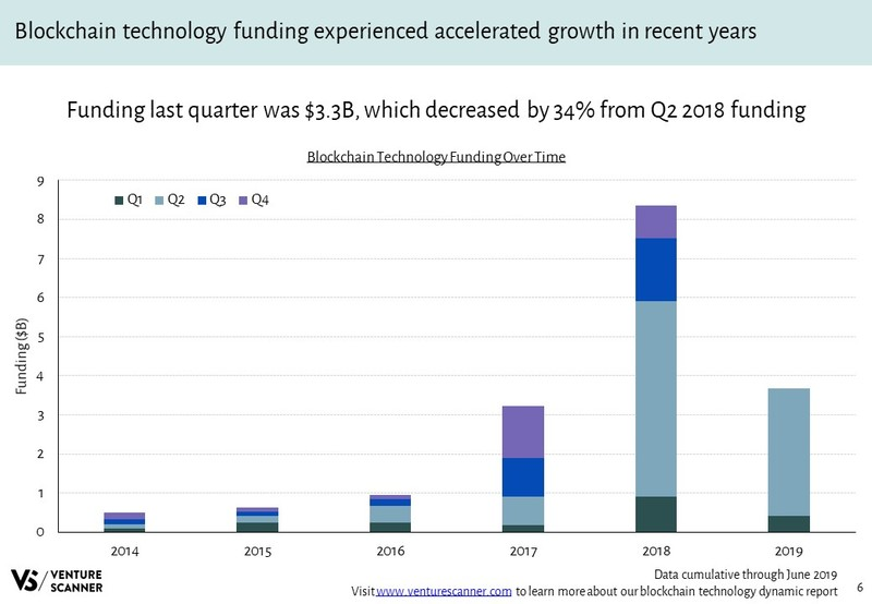 Blockchain Technology Funding Over Time
