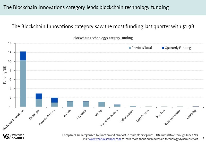 Blockchain Technology Funding By Category