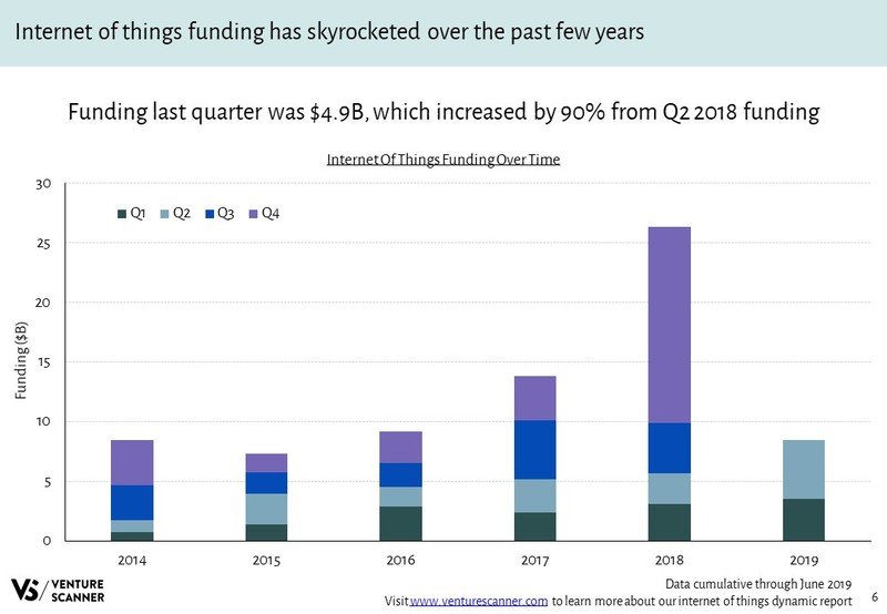 Internet of Things Funding Over Time