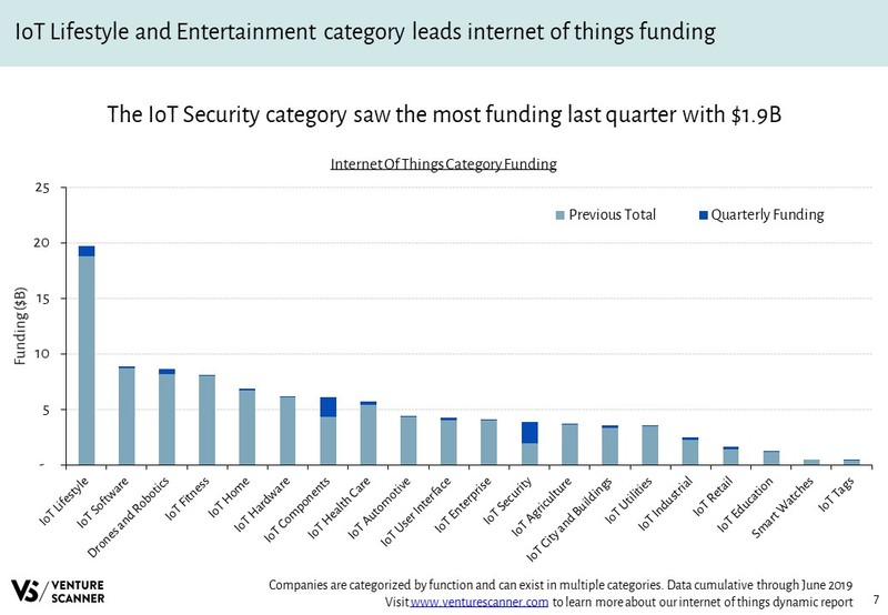 Internet of Things Funding By Category