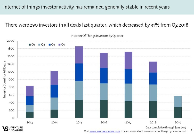 Internet of Things Investors Over Time