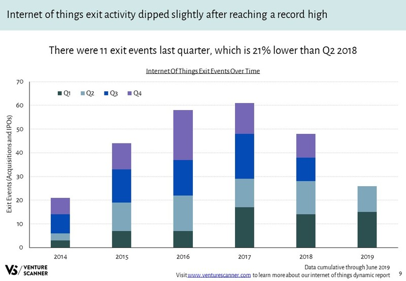 Internet of Things Exits Over Time