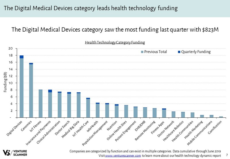 Health Technology Funding By Category