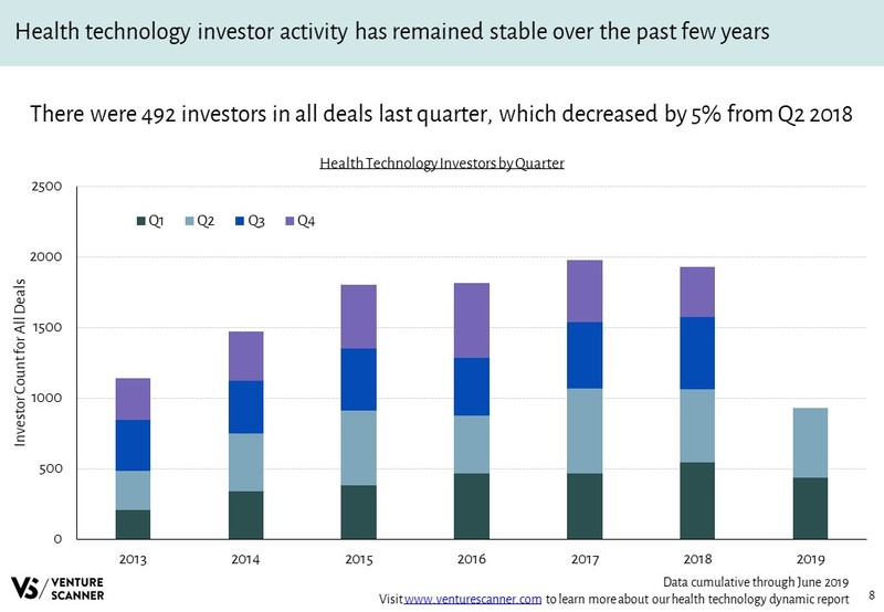 Health Technology Investors Over Time