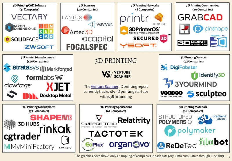 3D Printing Sector Map