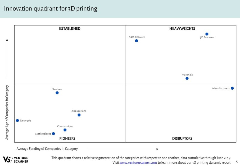 3D Printing Innovation Quadrant