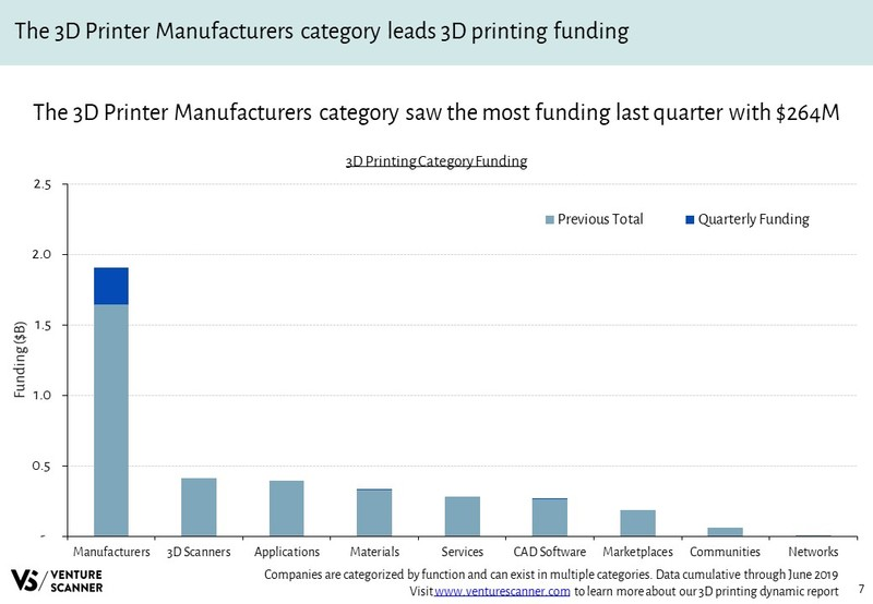 3D Printing Funding By Category