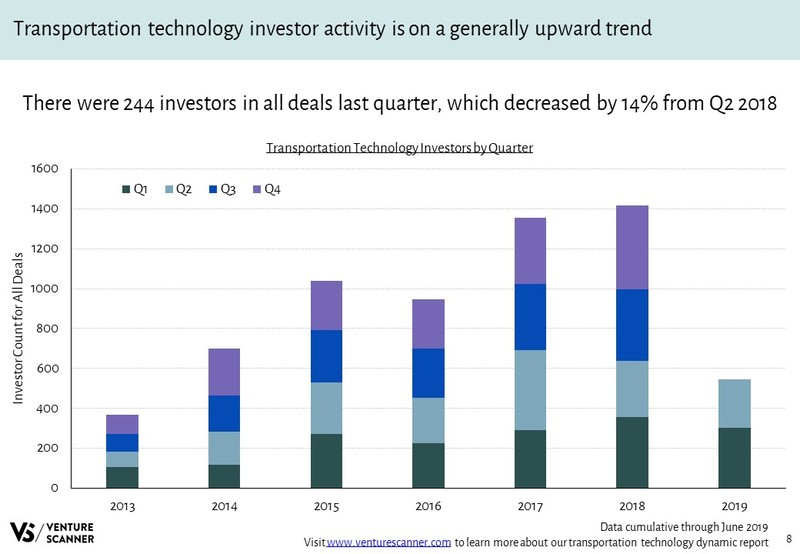 Transportation Technology Investors Over Time