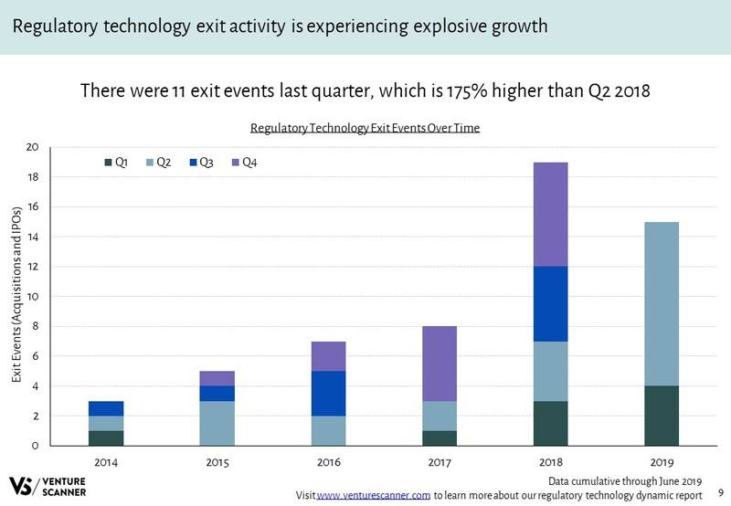 Regulatory Technology Exits Over Time