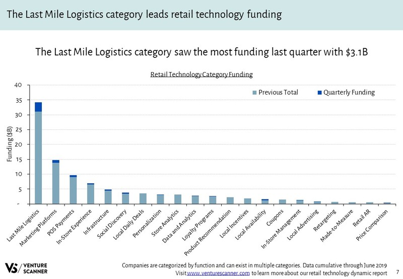 Retail Technology Funding By Category