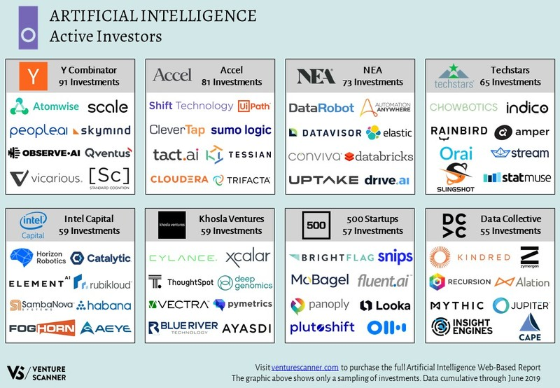 Artificial Intelligence Investors Map
